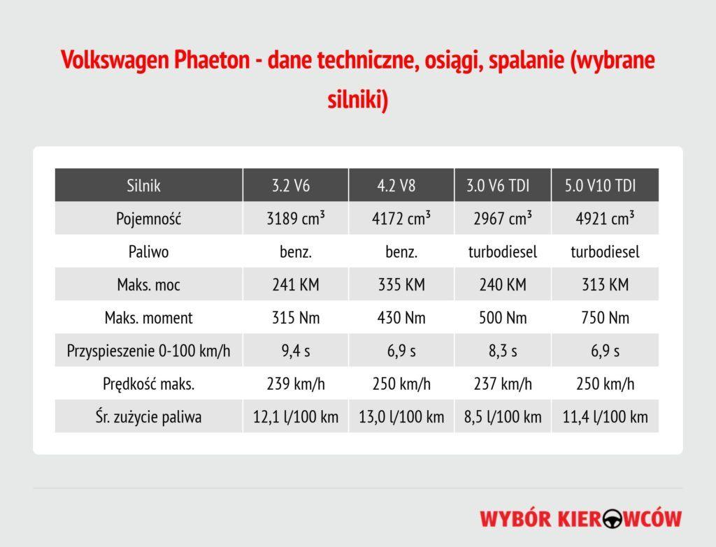 volkswagen-phaeton-dane-techniczne