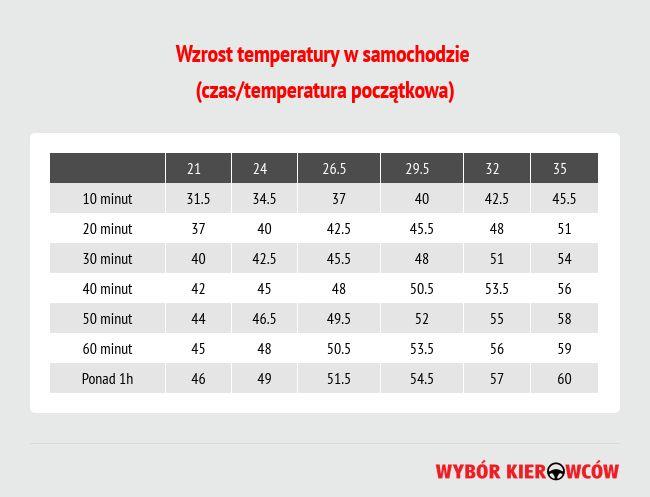 wzrost-temperatury-w-samochodzie