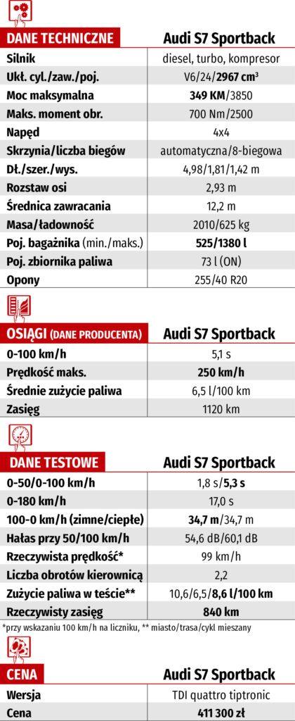 dane techniczne audi s7 sportback