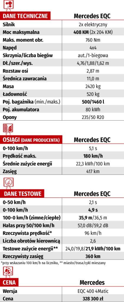 dane techniczne mercedes EQC 400 4matic