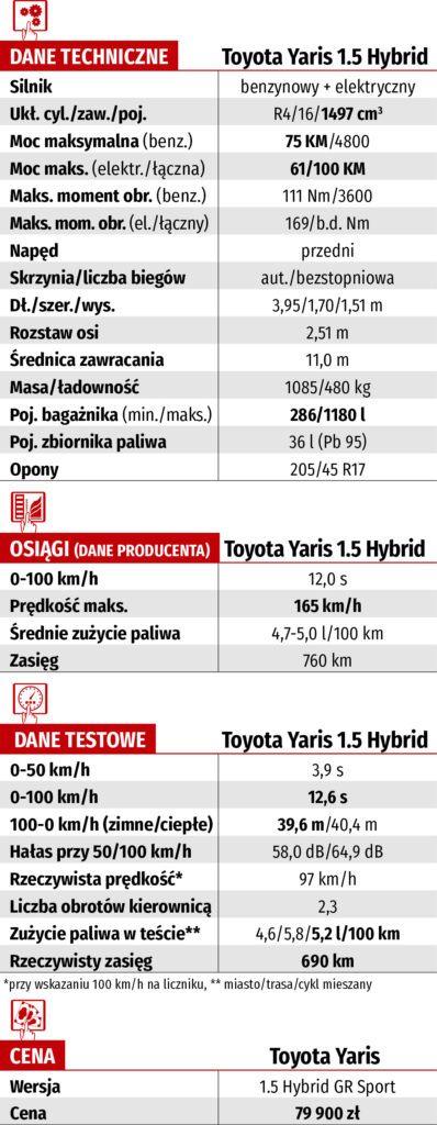dane techniczne toyota yaris 1.5 hybrid