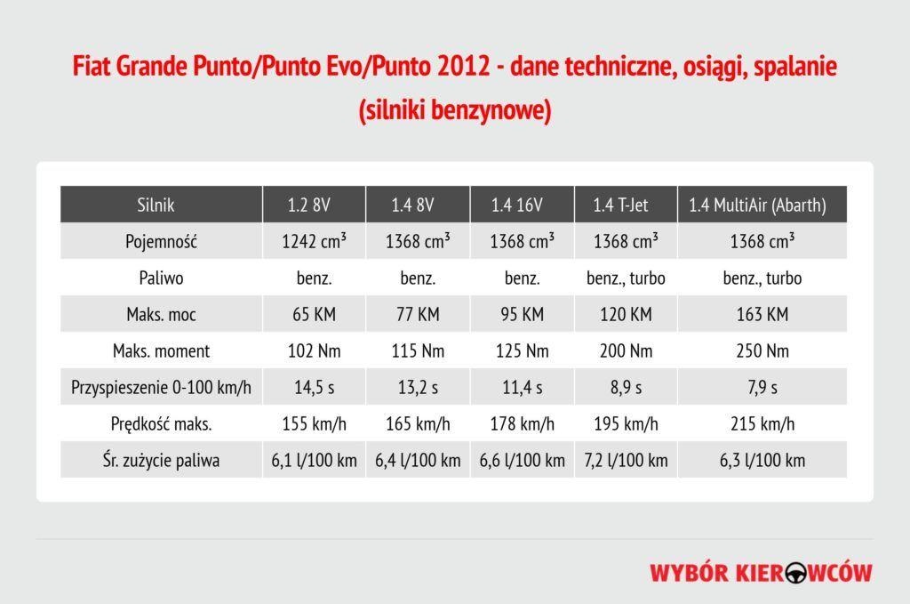 fiat-punto-iii-silniki-benzynowe