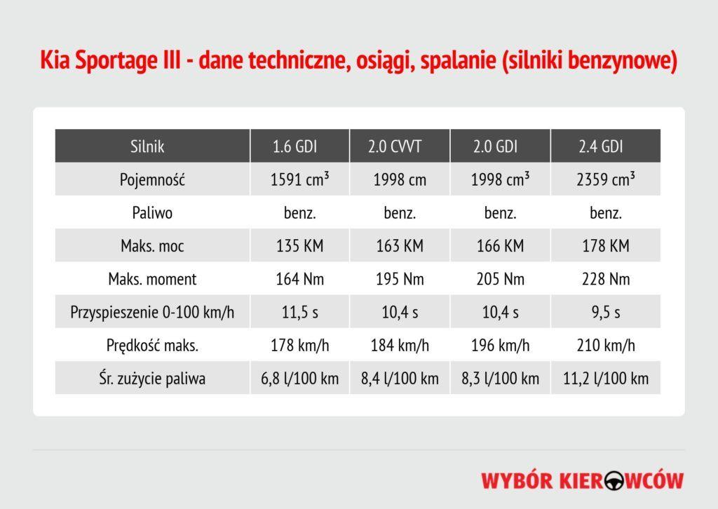 kia-sportage-iii-silniki-benzynowe