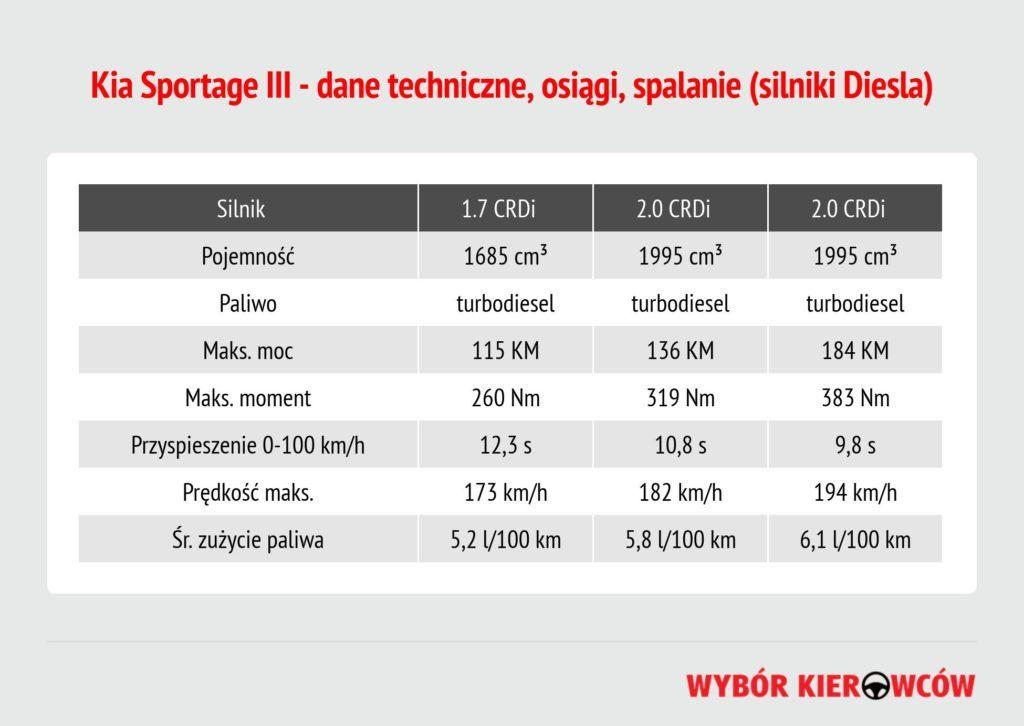 kia-sportage-iii-silniki-diesla