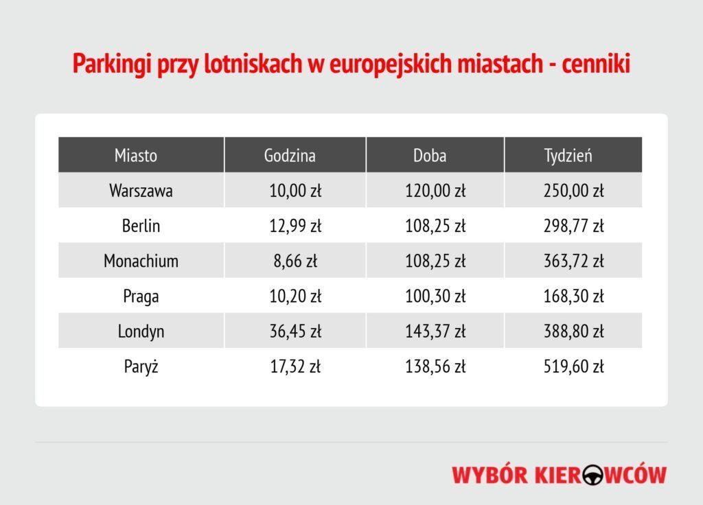 parkingi-przy-lotniskach-w-europie-ceny