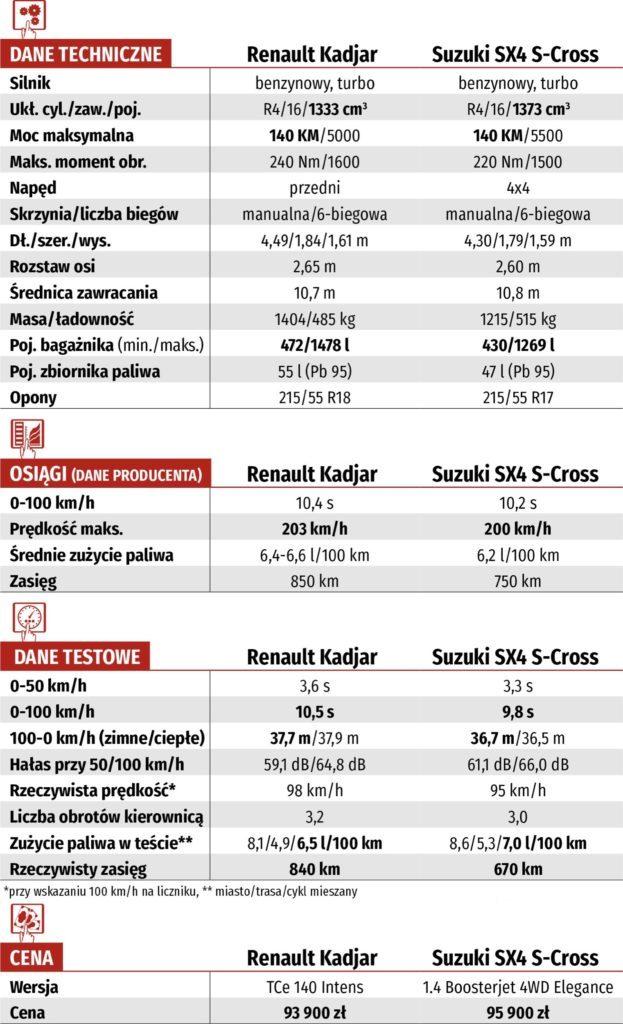 tabela techniczna renault kadjar suzuki sx4 s-cross