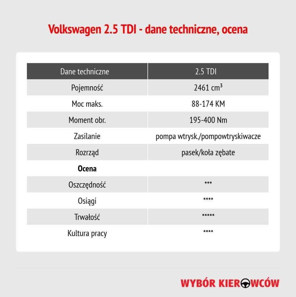 25-tdi-dane-techniczne