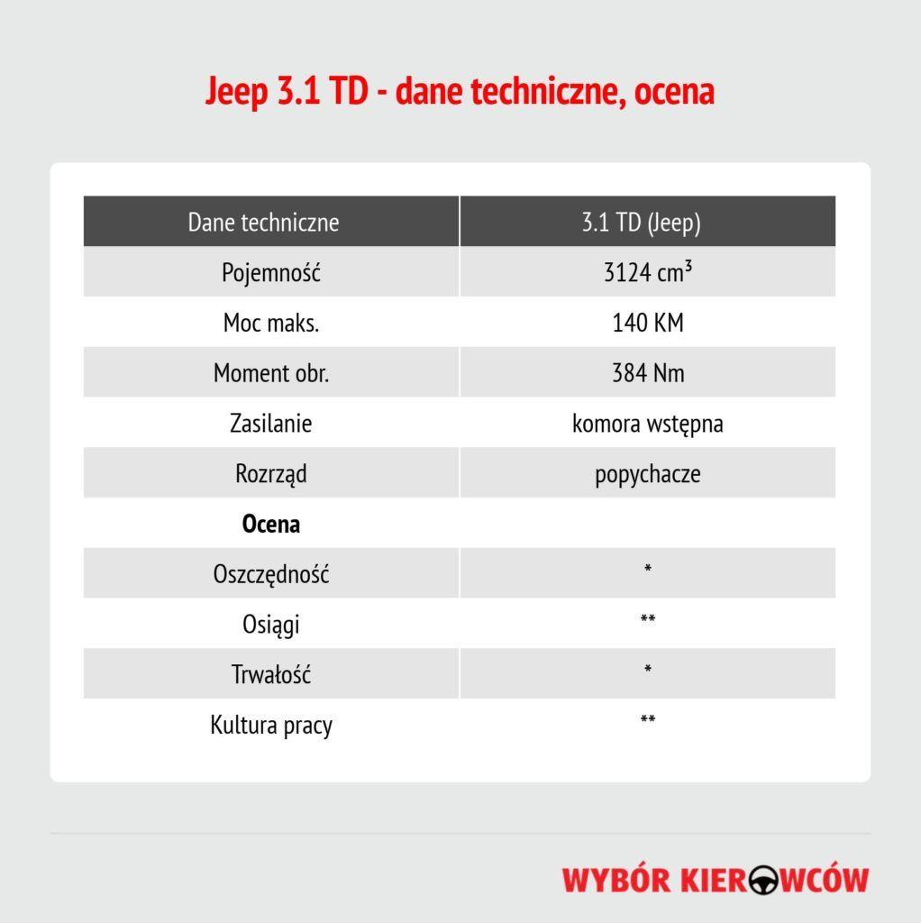 31-td-jeep-dane-techniczne