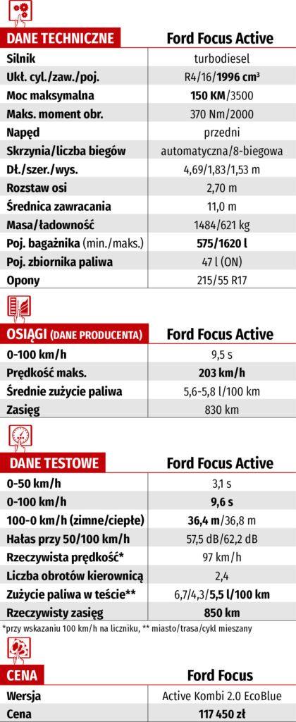 dane techniczne Ford Focus Active Kombi 2.0 EcoBlue