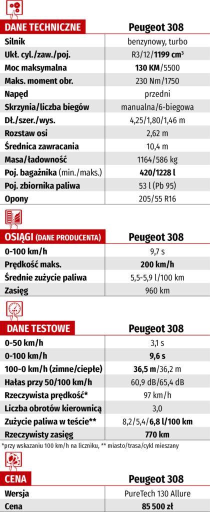dane techniczne Peugeot 308 PureTech 130 Allure