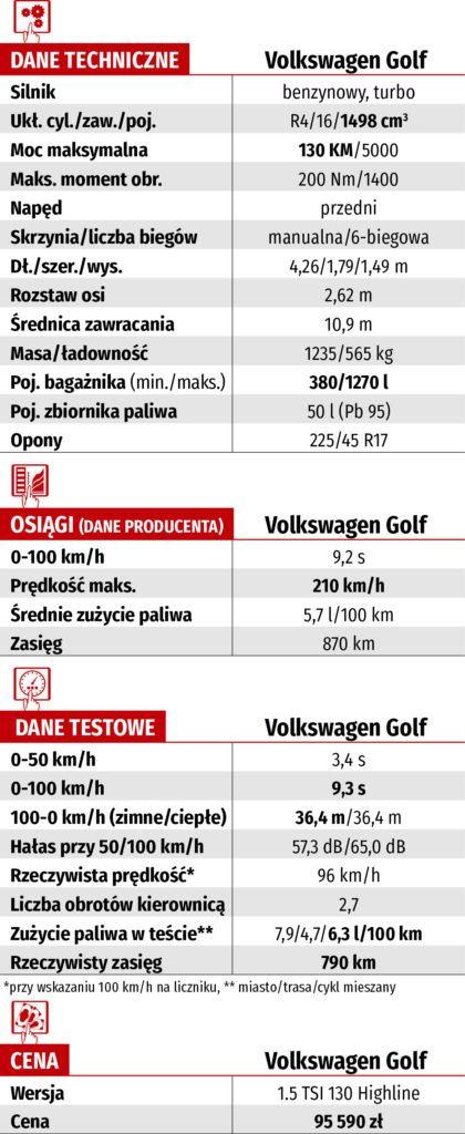 dane techniczne Volkswagen Golf 1.5 TSI 130 Highline