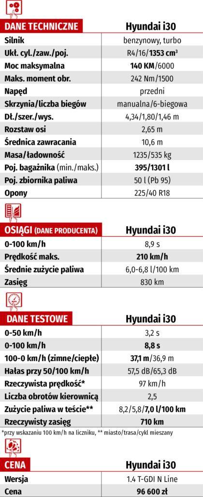 dane techniczne hyundai i30 1.4 T-GDI N Line