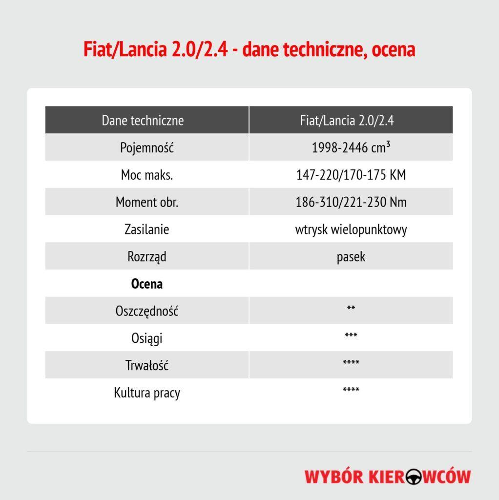 fiatlancia-2024-dane-techniczne