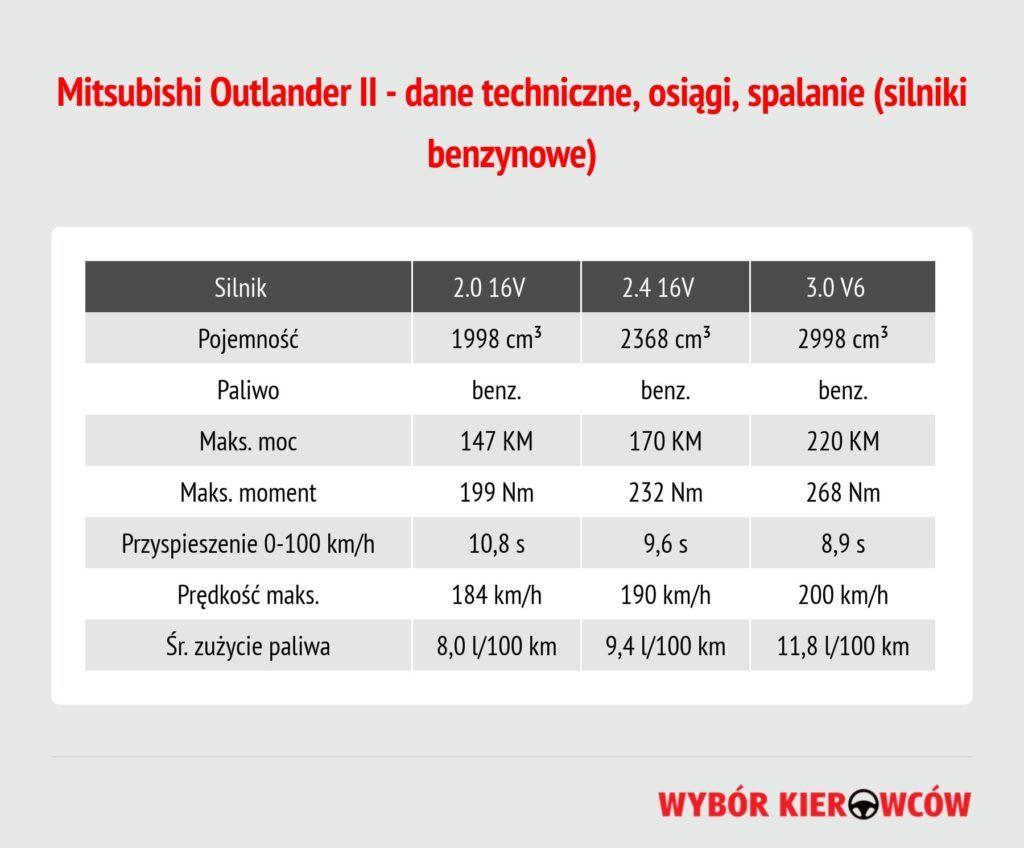 mitsubishi-outlander-ii-silniki-benzynowe (1)