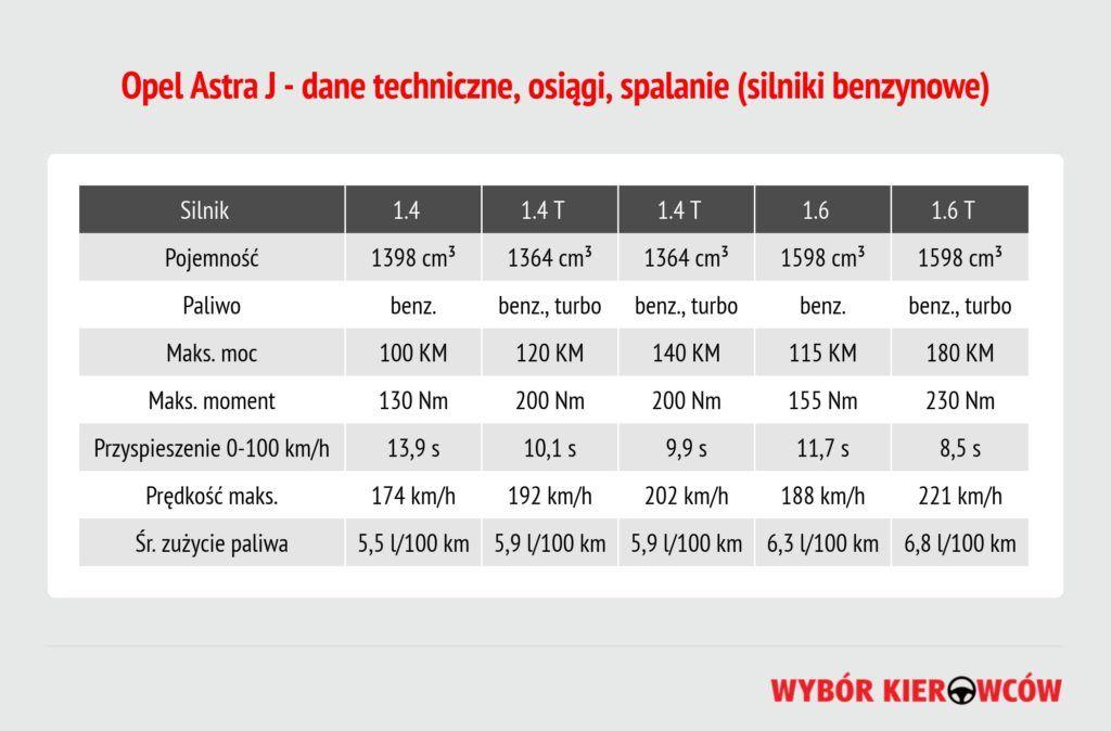 opel-astra-j-silniki-benzynowe (1)