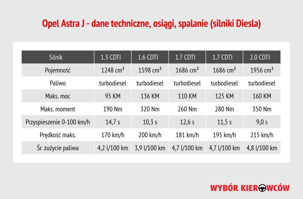 opel-astra-j-silniki-diesla
