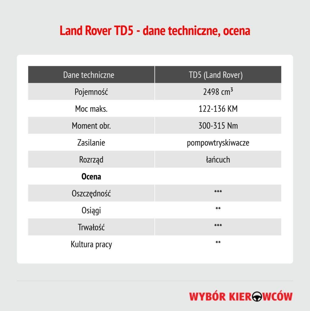 td5-land-rover-dane-techniczne