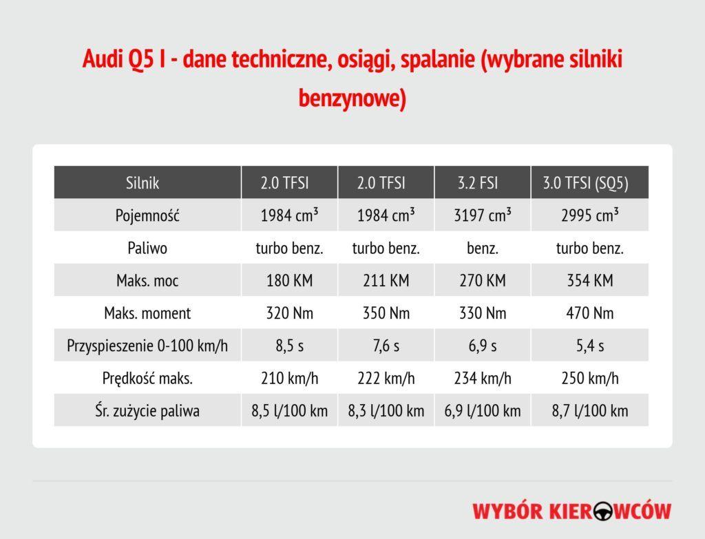 audi-q5-silniki-benzynowe