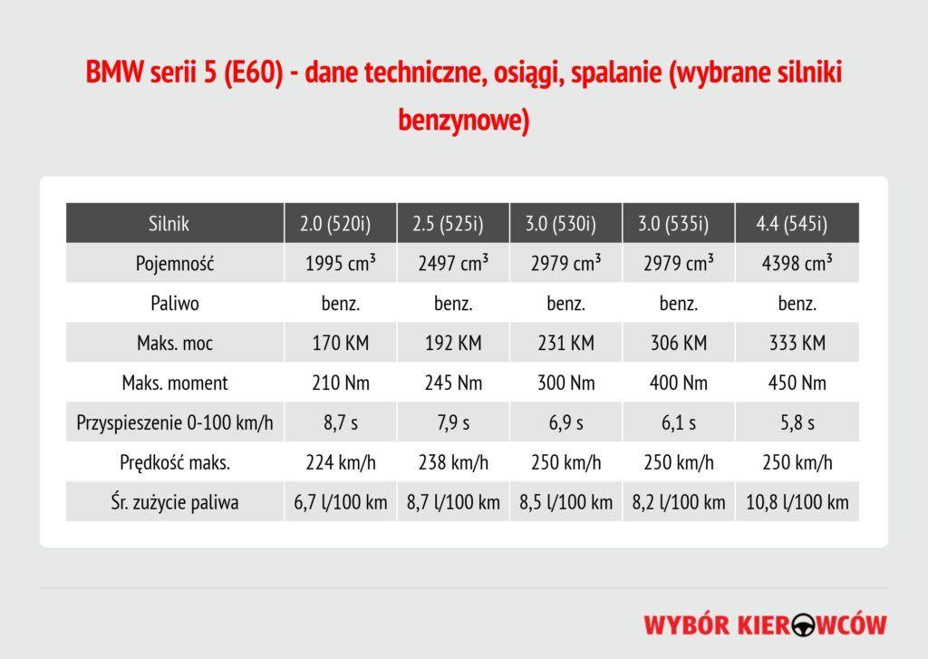 bmw-serii-5-e60-silniki-benzynowe