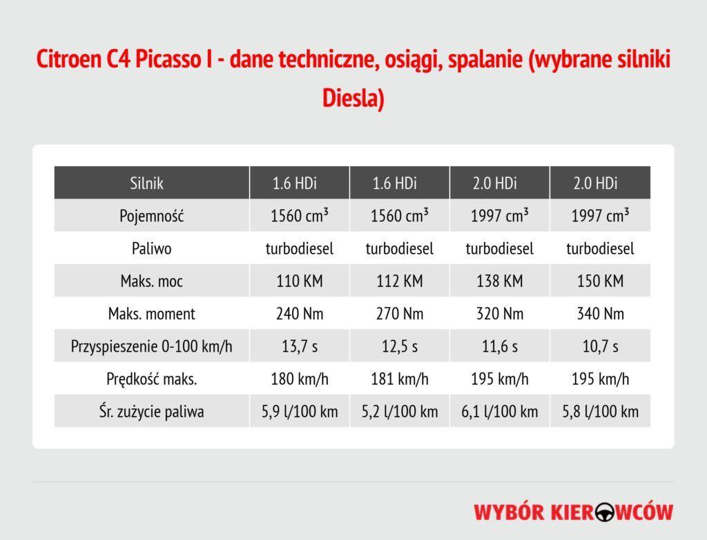 citroen-c4-picasso-silniki-diesla