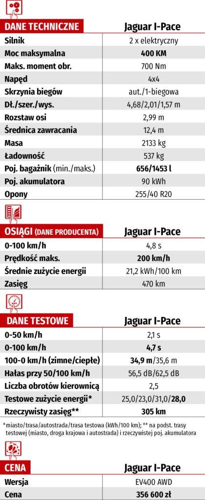 dane techniczne jaguar i-pace ev400 awd