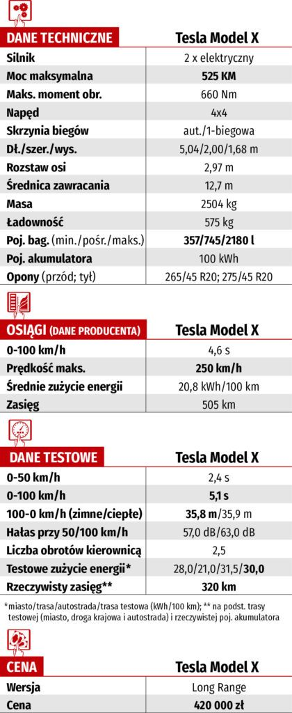 dane techniczne tesla model x long range