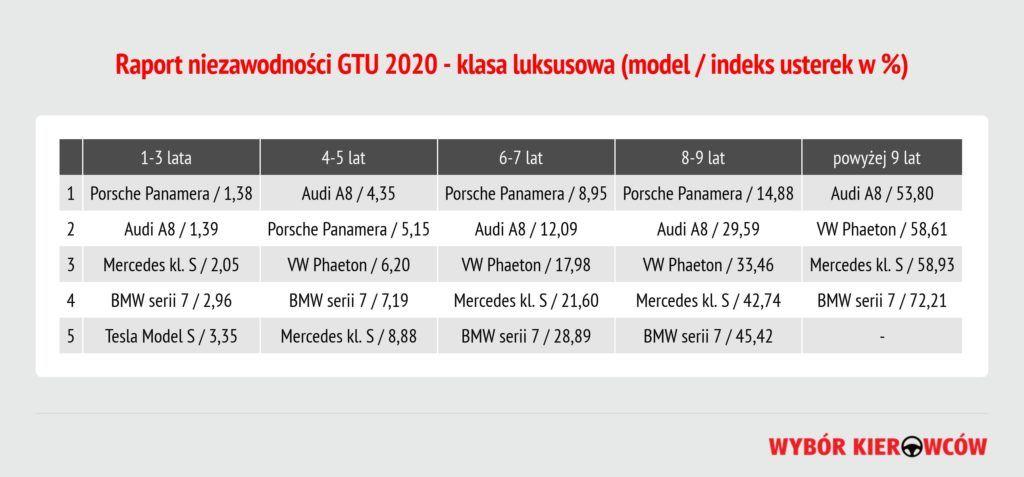 GTU 2020 - klasa luksusowa