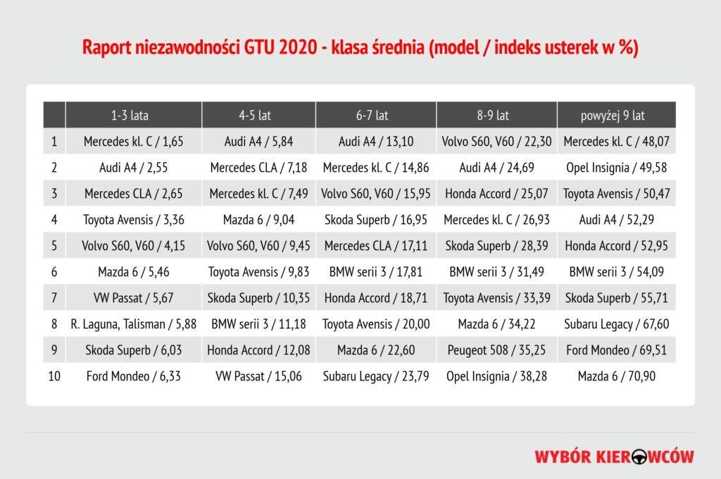 GTU 2020 - klasa średnia