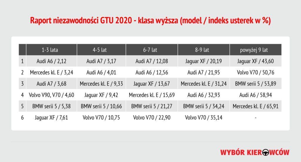 gtu-2020-klasa-wyzsza