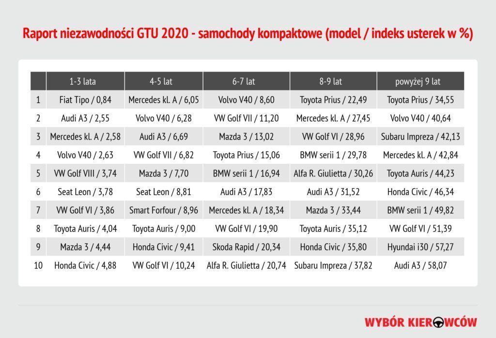 Raport GTU 2020 - samochody kompaktowe