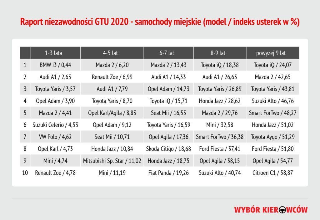 Raport GTU 2020 - samochody miejskie