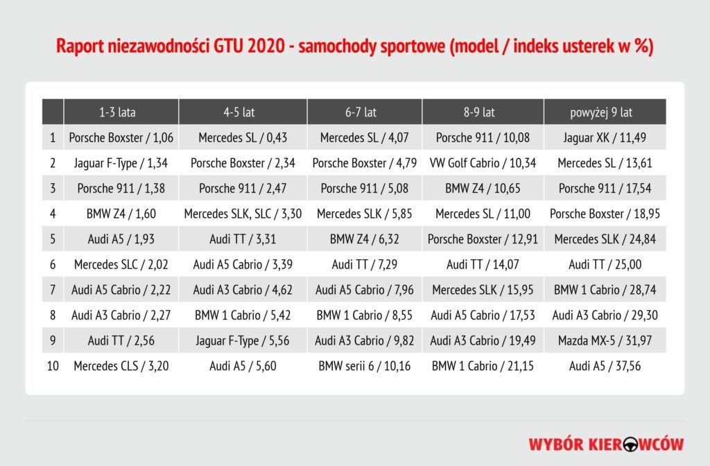 GTU 2020 - samochody sportowe