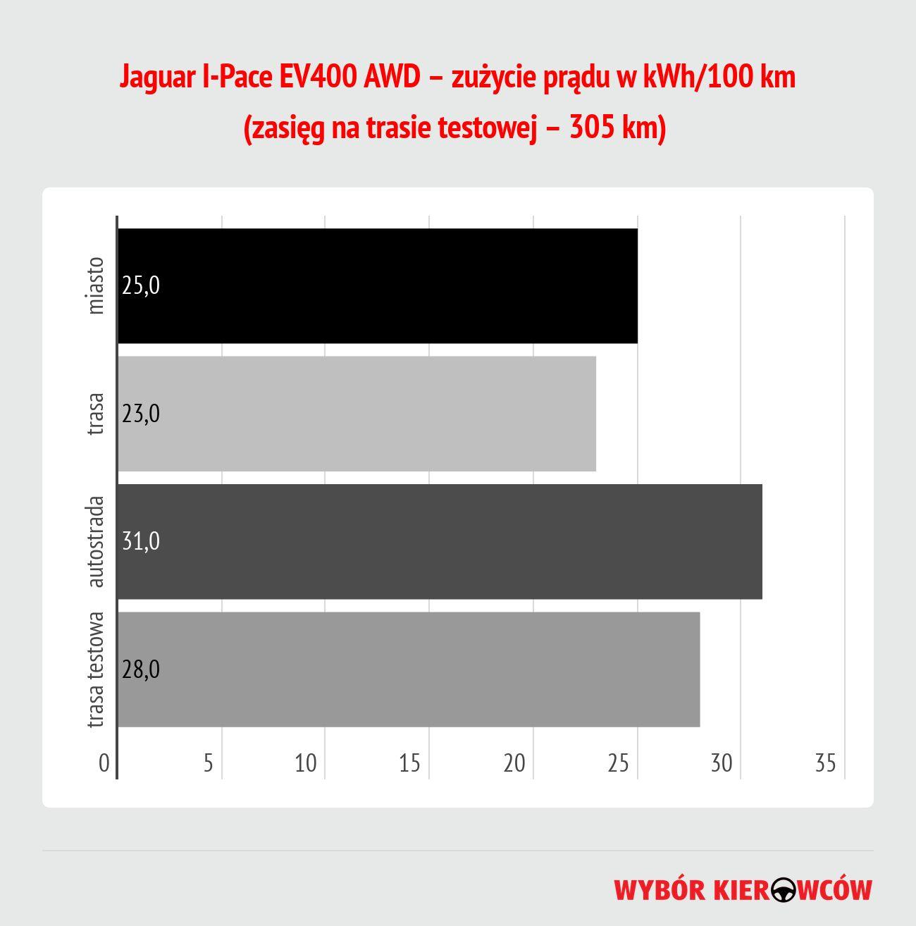 jaguar-i-pace-ev400-awd-zuzycie-energii