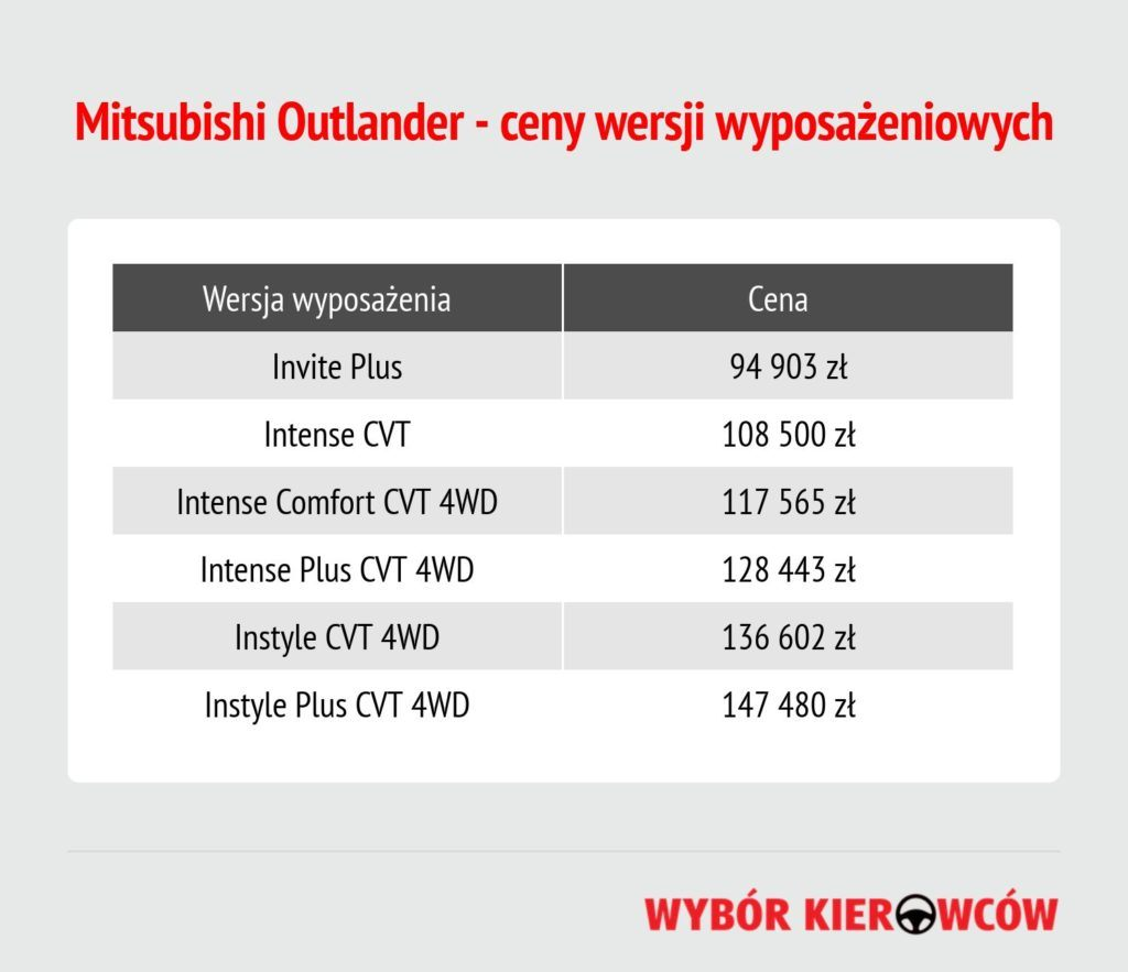 mitsubishi-outlander-2020-ceny