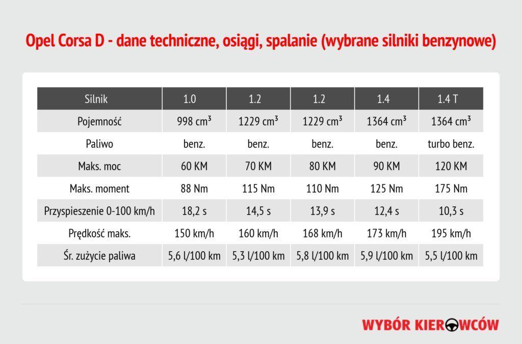 opel-corsa-d-silniki-benzynowe