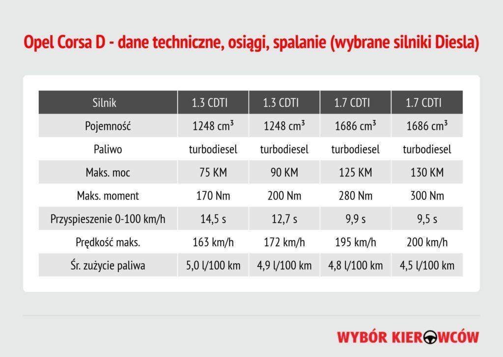 opel-corsa-d-silniki-diesla
