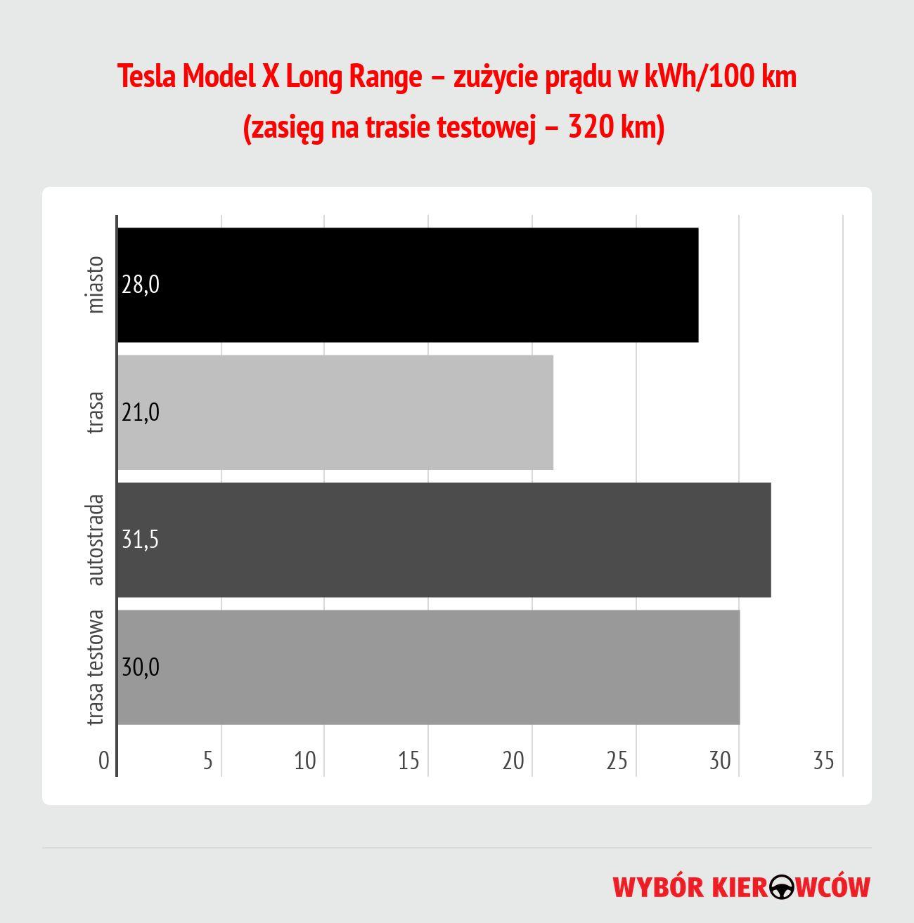 tesla-model-x-long-range-zuzycie-energii