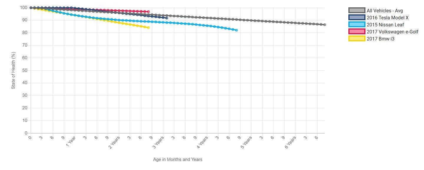 wykres utraty pojemności akumulatora geotab
