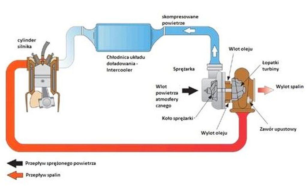 Turbosprężarka ze zmienną i stałą geometrią 09