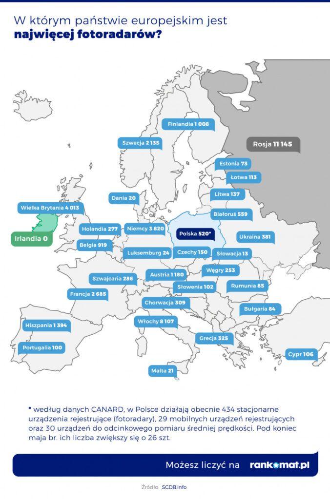 Liczba fotoradarów w Europie